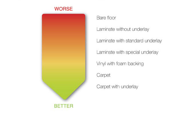 Carpet the best floor covering to fight unwanted noise