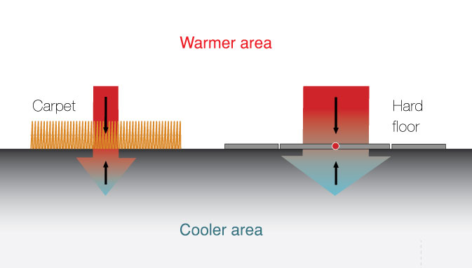 reduced heat dissipation comparison