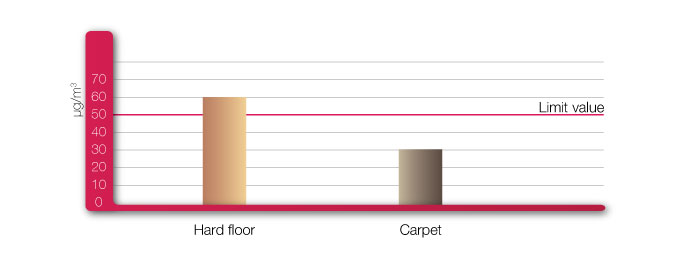 fine dust quantity in house