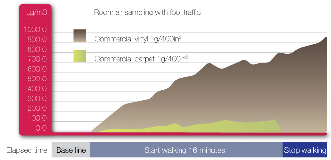 Cleaning and foot Traffic Emissions Analysis